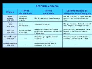 REFORMA AGRÀRIA