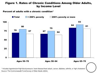 Figure 1. Rates of Chronic Conditions Among Older Adults, by Income Level