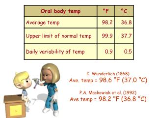 C. Wunderlich (1868) Ave. temp =  98.6 °F (37.0 °C)