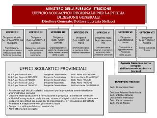 UFFICIO II Dirigente Dott . LACOPPOLA Giovanni Supporto e sviluppo  delle istituzioni Scolastiche