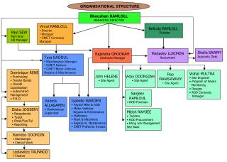 Bhooshan RAMLOLL MANAGING DIRECTOR