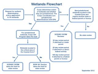 Request for wetland determination and/or application to fill wetlands