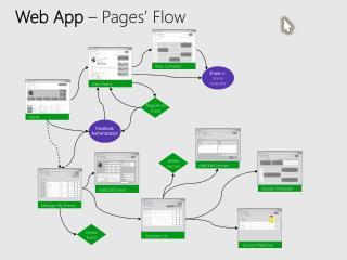 Web App  – Pages' Flow