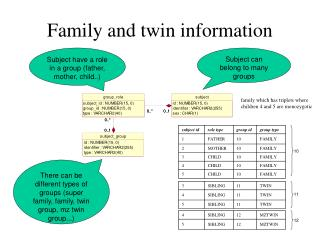 Family and twin information