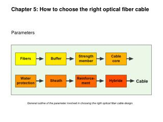 Chapter 5: How to choose the right optical fiber cable