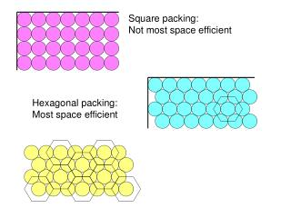 Square packing: Not most space efficient