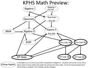 KPHS  Math  Preview: