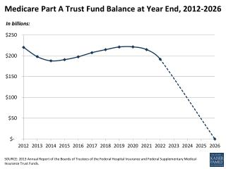 Medicare Part A Trust Fund Balance at Year End,  2012-2026