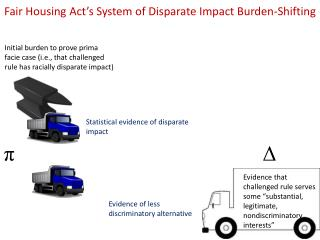 Fair Housing Act's System  of  Disparate Impact Burden-Shifting
