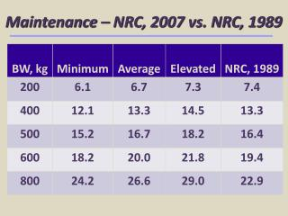 Maintenance – NRC, 2007 vs. NRC, 1989