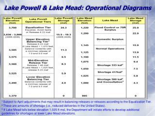 Lake Powell & Lake Mead: Operational Diagrams