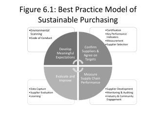 Figure 6.1: Best Practice Model of Sustainable Purchasing