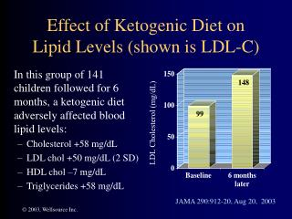 Effect of Ketogenic Diet on  Lipid Levels (shown is LDL-C)