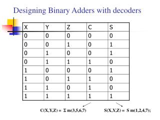 Designing Binary Adders with decoders