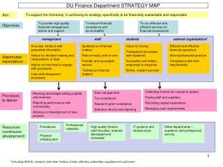 DU Finance Department STRATEGY MAP