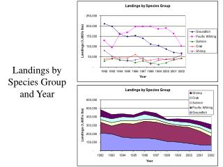 Landings by Species Group and Year