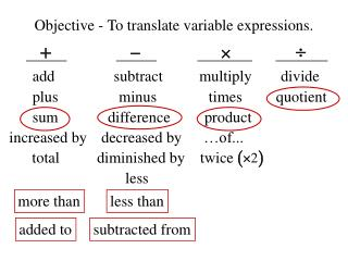 Objective - To translate variable expressions.