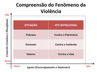 Compreensão do Fenômeno da Violência