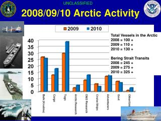 2008/09/10 Arctic Activity