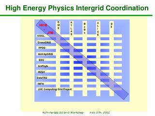High Energy Physics Intergrid Coordination