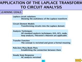 APPLICATION OF THE LAPLACE TRANSFORM TO CIRCUIT ANALYSIS