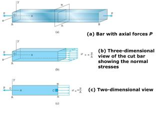 (a) Bar with axial forces  P