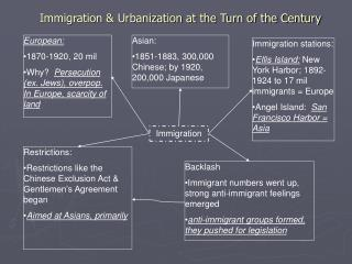 Immigration & Urbanization at the Turn of the Century