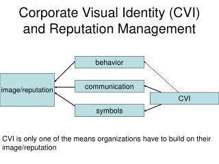 Corporate Visual Identity (CVI) and Reputation Management