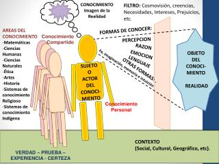 FILTRO:  Cosmovisión,  creencias,  Necesidades, Intereses, Prejuicios, etc.