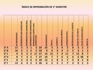 �NDICE DE REPROBACI�N DE 3� SEMESTRE