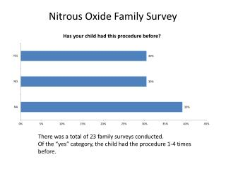 Nitrous Oxide Family Survey