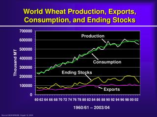 World Wheat Production, Exports, Consumption, and Ending Stocks