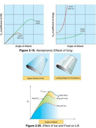 Figure 2-19.  Aerodynamic Effects of Icing.