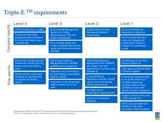 Triple-E  TM  requirements
