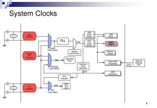 System Clocks