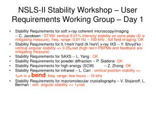 NSLS-II Stability Workshop – User Requirements Working Group – Day 1