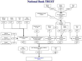 CJSC Management company  � TRUST �  (Russia)