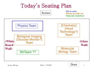 Today's Seating Plan