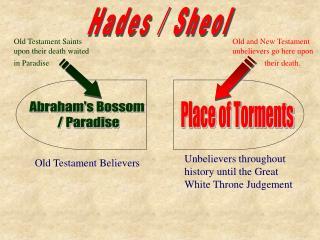 Hades / Sheol