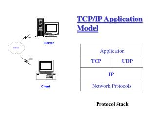 TCP/IP Application Model
