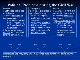 Political Problems during the Civil War