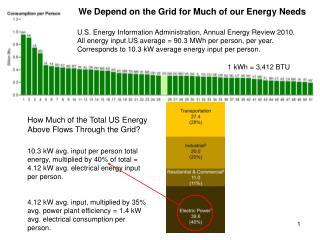 1 kWh = 3,412 BTU