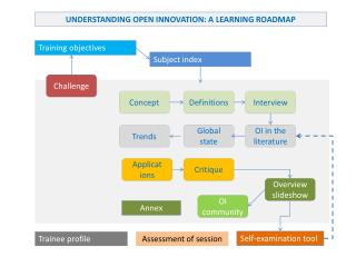 UNDERSTANDING OPEN  INNOVATION: A LEARNING ROADMAP