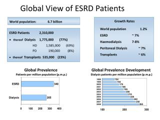 Global View of ESRD Patients