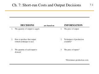 Ch. 7: Short-run Costs and Output Decisions