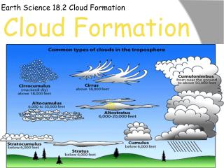 Earth Science 18.2 Cloud Formation