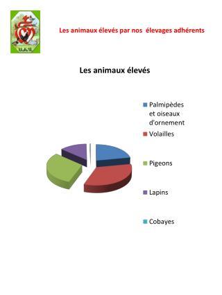 Les animaux élevés par nos  élevages adhérents