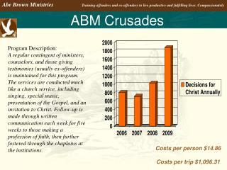 ABM Crusades