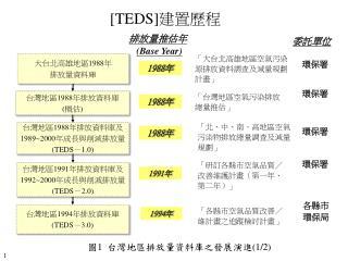[TEDS] 建置歷程