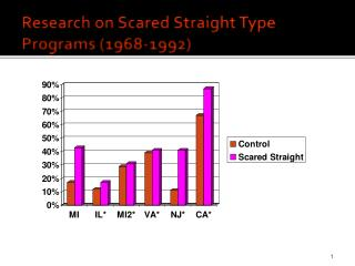 Research on Scared Straight Type Programs (1968-1992)